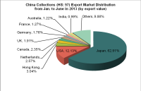 China Collections (HS: 97) Export Trend Analysis from Jan. to June in 2013