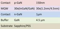Indium Gallium Nitride Solar Cells with Positive Temperature Coefficient