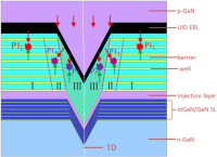 Hole Injection From V-Pits Into Indium Gallium Nitride Quantum Wells