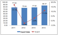 Global Headgear & Parts Import Analysis in 2015
