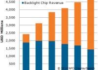 LED Lighting Sales Are Growing,Total Shipments of LED Chips Are on The Rise