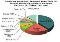 China Natural Stone Masonry Rectangular System Export Trend Analysis