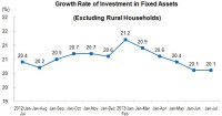 From January to July 2013, The Investment in Fixed Assets Reached 22,172.2 Billion Yuan