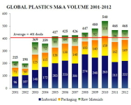 Blaige & Company Identified Consolidation Mega-Trends Associated with Plastics Industry