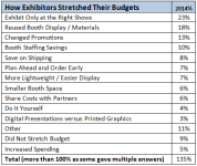 How to Cut Your Trade Show Budget?