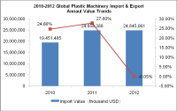 2010-2012 Global Plastic Machinery Import & Export Situation
