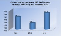 China's Major Textile Machinery Exports in 2011