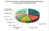 Chinese Vacuum Cleaner(HS:8508)Industry Export Trend Analysis