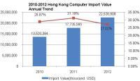 2010-2012 Hong Kong Computer Industry Import Situation