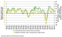 MAPI Survey on The Business Outlook Indicate Slowing Growth