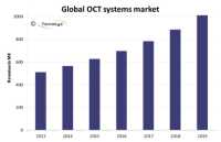 OCT Systems Sales 'to Double' to €1bn by 2019