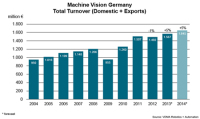 Germany's VDMA Predicts Positive Prospects for Machine Vision