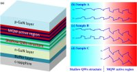 Triangular Quantum Well Injection Boosts Nitride LED Efficiency by 80%