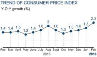 China February Consumer Prices up 2.3%