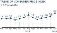 China February Consumer Prices up 2.3%