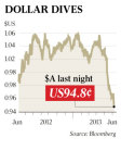 Further Falls Have Been Forecast for The Australian Dollar