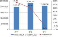 2011-2014 Japan Imports Statistics of Medicine