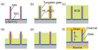 Researchers Reported Surrounding-Gate Transistors (SGTs) Using Compound Semiconductor