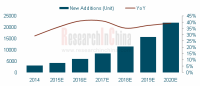 Global And China AGV(Automated Guided Vehicle) Industry Report, 2016-2020 - Researchinchina