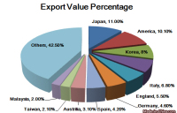 China Iron & Steel Cast Articles Export Analysis