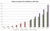 PV Could Provide Around 2% of Global Electricity Within Five Years