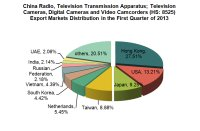 China Telecommunication & Broadcasting Industry Analysis Report from Jan. to March 2013