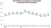 From January to September 2013, The Investment in Fixed Assets Reached 30,920.8bn Yuan