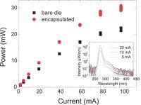 Researchers Have Reported Record External Quantum Efficiencies