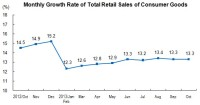 In October 2013, The Total Retail Sales of Consumer Goods Reached 2,149.1 Billion Yuan
