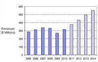 Mid-IR Laser Sales Growing 4X Faster Than Total Laser Market
