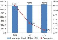 2011-2013 Global Computer Import and Export Performance