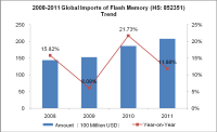 Global Flash Memory Demand Analysis