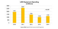 LED Wafer Fab Equipment Spending Will Rise 17%
