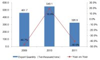 Chinese Cases & Bags Industry Export from 2009 to 2011
