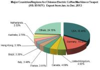 Chinese Electric Coffee Machine or Teapot Export from Jan. to Dec. 2013