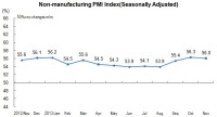 In November, Non-Manufacturing Purchasing Manager Index Was 56.0 Percent