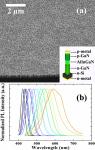 McGill University Develops Light-Emitting Diodes Based on AlInGaN Nanowires on Silicon
