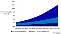 3D Printing Market 'to Quadruple to $12bn in 2025'