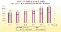 Hubei Province Is Abundant in Specialties