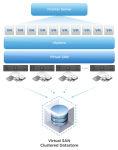 VMware Has Posted a New Beta Release of Virtual SAN
