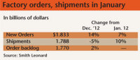 Orders of Furniture Factories Were up 7% and Shipments Were up 10%