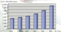 GDP of Tianjin Reached 369.762 Billion Yuan