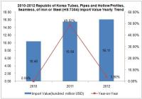 Import Trend Analysis of Republic of Korea Tubes, Pipes and Hollow Profiles, Seamless