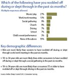 Consumers Are Nodding off or Falling Sound Asleep in All Sorts of Places