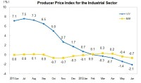 In June 2012, Producer Price Index for Manufactured Goods Decreased 2.1 Percent