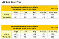 LED Bulb Prices Declines Over The Past Quarter
