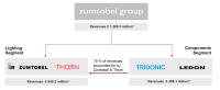 The Introduction of Zumtobel Group