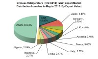 Main Export Sources for Refrigerators of China
