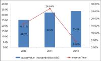 Global Demanding for Laminate Flooring (HS: 441114) Analysis
