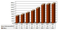 Nvis Will Rise From $62.61m in 2013 to $170.52m in 2020